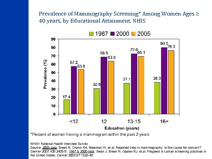 Prevalence (%) Prevalence of Mammography Screening* Among Women Ages ≥ 40 years, by Educational