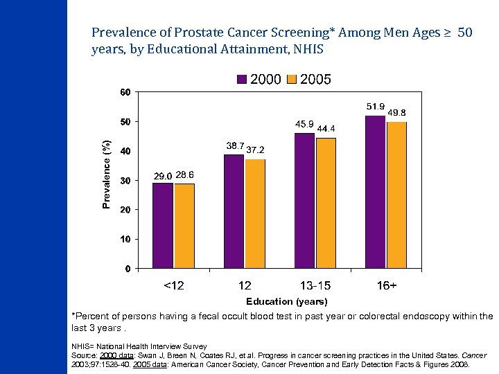 Prevalence (%) Prevalence of Prostate Cancer Screening* Among Men Ages ≥ 50 years, by