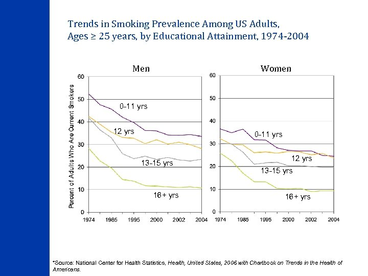 Trends in Smoking Prevalence Among US Adults, Ages ≥ 25 years, by Educational Attainment,