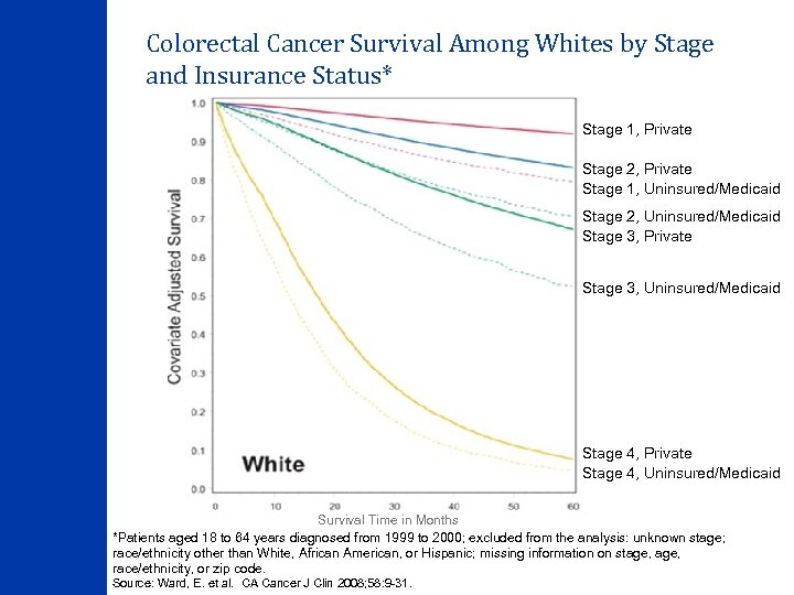 Colorectal Cancer Survival Among Whites by Stage and Insurance Status* Stage 1, Private Stage