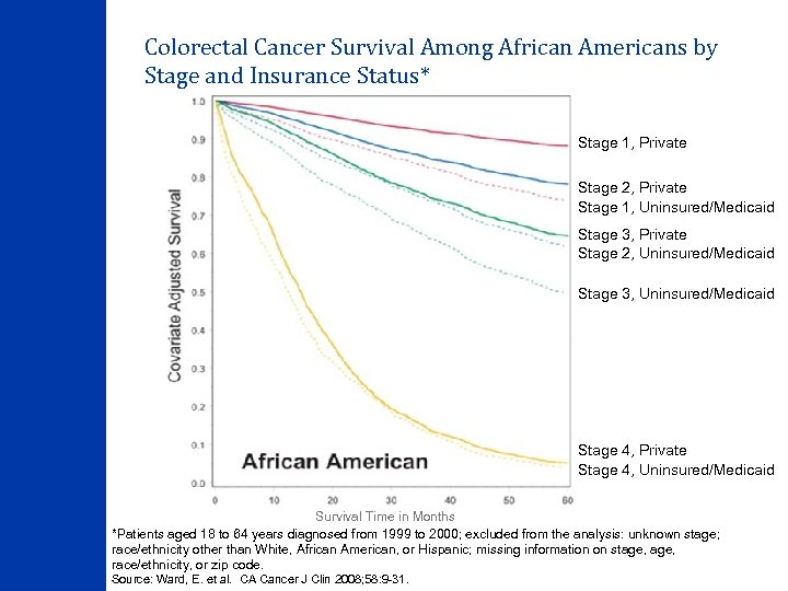 Colorectal Cancer Survival Among African Americans by Stage and Insurance Status* Stage 1, Private