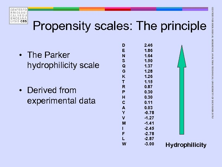 • The Parker hydrophilicity scale • Derived from experimental data D E N