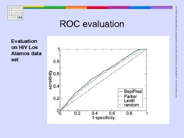 Evaluation on HIV Los Alamos data set CENTER FOR BIOLOGICAL SEQUENCE ANALYSIS TECHNICAL UNIVERSITY