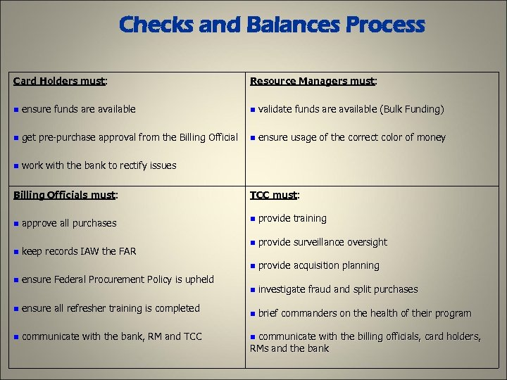 Checks and Balances Process Card Holders must: Resource Managers must: n ensure funds are
