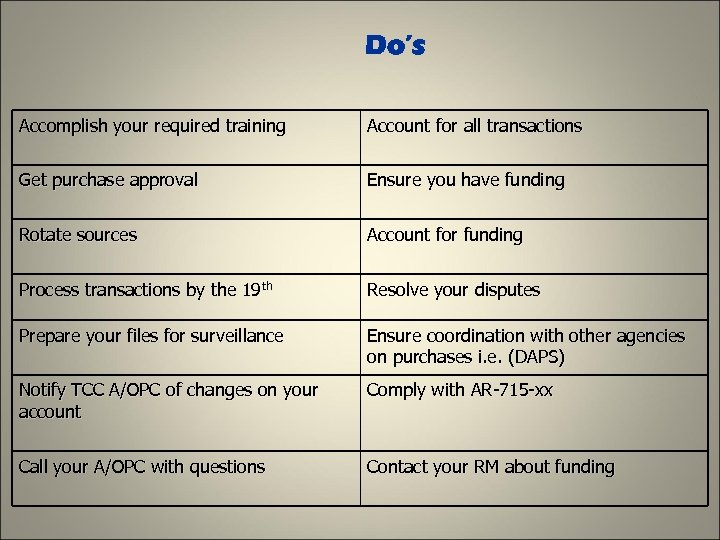 Do's Accomplish your required training Account for all transactions Get purchase approval Ensure you