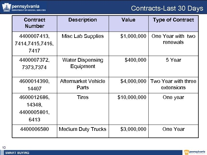 Contracts-Last 30 Days Contract Number 4400007413, 7414, 7415, 7416, 7417 Value Type of Contract