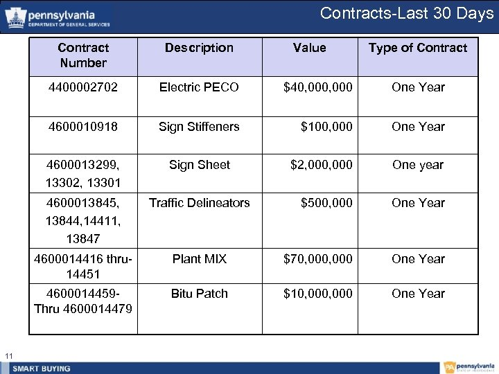 Contracts-Last 30 Days Contract Number 4400002702 Electric PECO $40, 000 One Year 4600010918 Sign