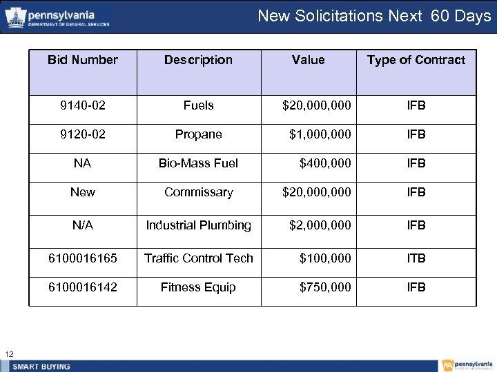 New Solicitations Next 60 Days Bid Number 9140 -02 Fuels $20, 000 IFB 9120