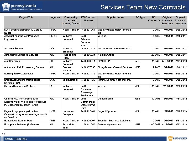 Services Team New Contracts 13