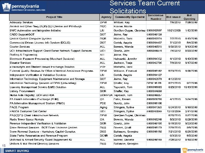 Services Team Current Solicitations 15