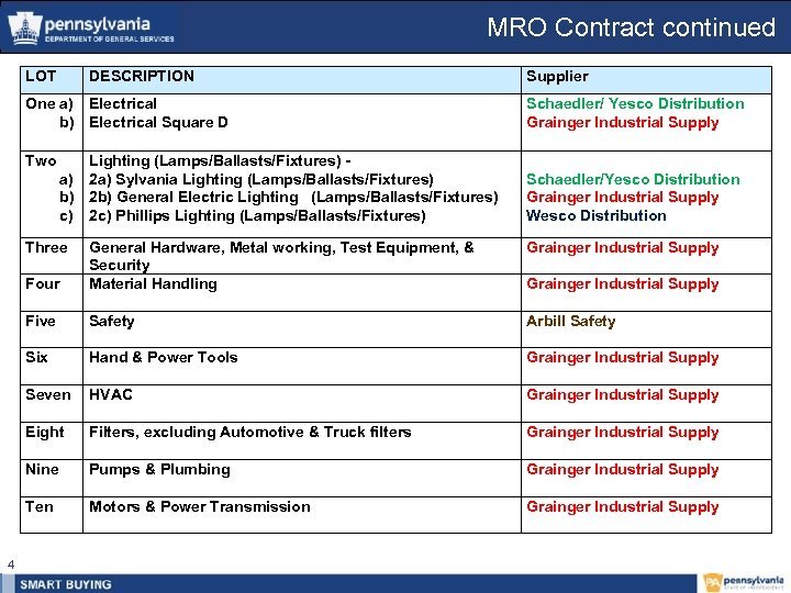 MRO Contract continued LOT DESCRIPTION Supplier One a) Electrical b) Electrical Square D Two