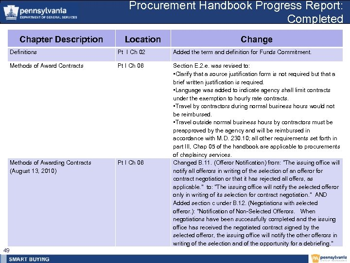 Procurement Handbook Progress Report: Completed Chapter Description Location Change Definitions Added the term and