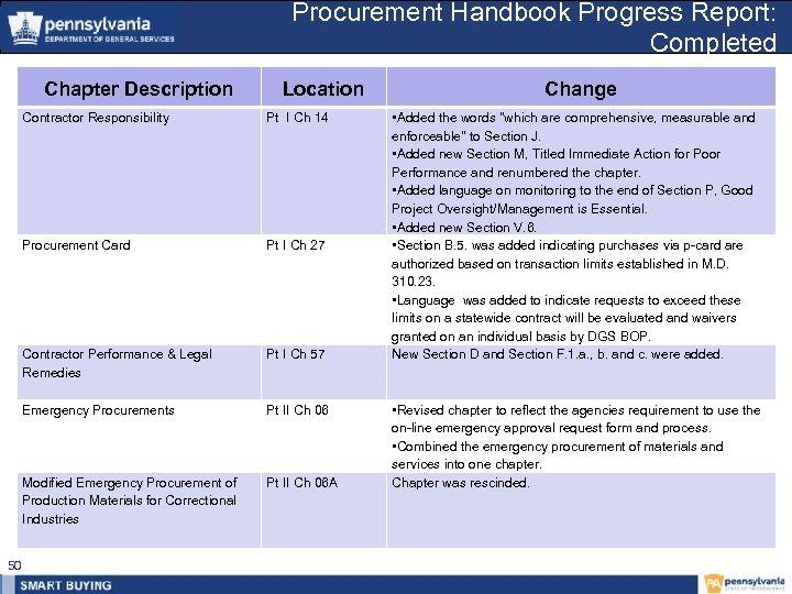 Procurement Handbook Progress Report: Completed Chapter Description Location Contractor Responsibility Procurement Card Pt I