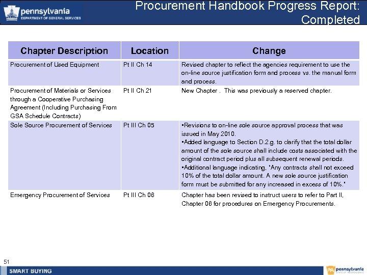 Procurement Handbook Progress Report: Completed Chapter Description Procurement of Used Equipment Location Pt II