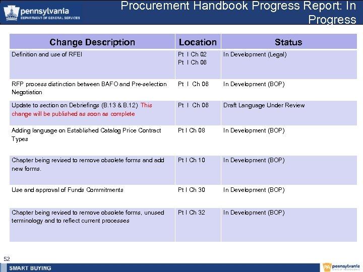 Procurement Handbook Progress Report: In Progress Change Description Location Status Definition and use of