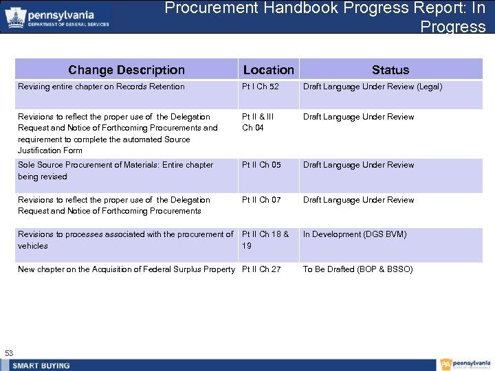 Procurement Handbook Progress Report: In Progress Change Description Location Status Revising entire chapter on