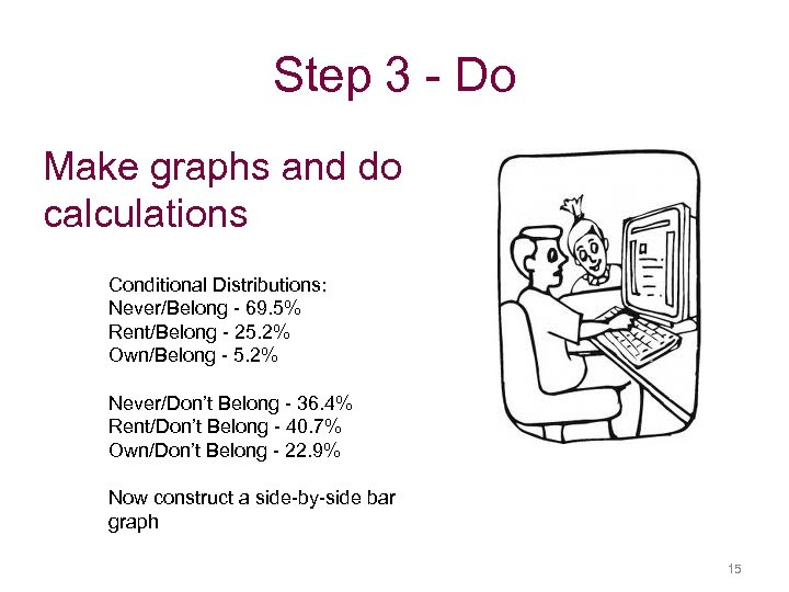 Step 3 - Do Make graphs and do calculations Conditional Distributions: Never/Belong - 69.