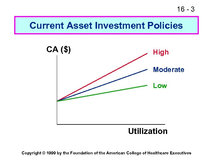 16 - 3 Current Asset Investment Policies CA ($) High Moderate Low Utilization Copyright