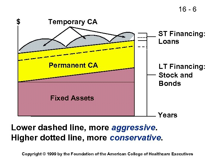 16 - 6 $ Temporary CA ST Financing: Loans Permanent CA LT Financing: Stock