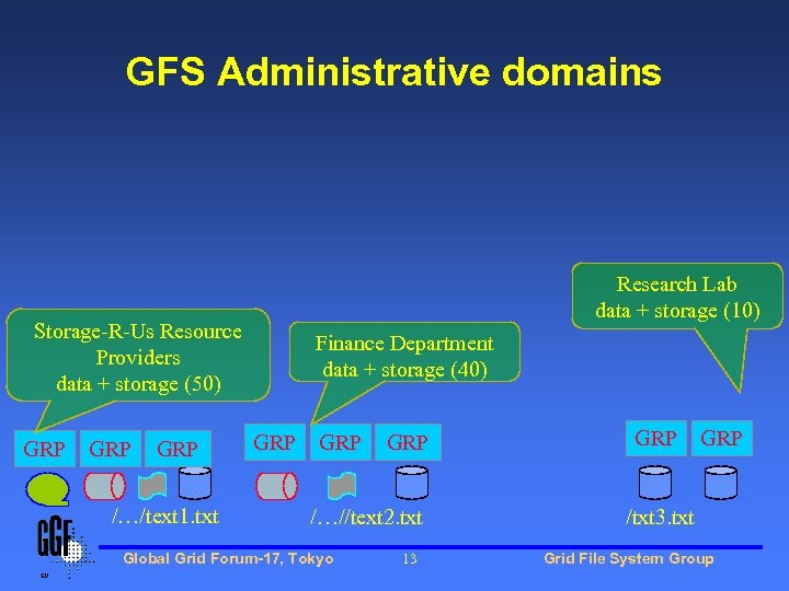 GFS Administrative domains Research Lab data + storage (10) Storage-R-Us Resource Providers data +