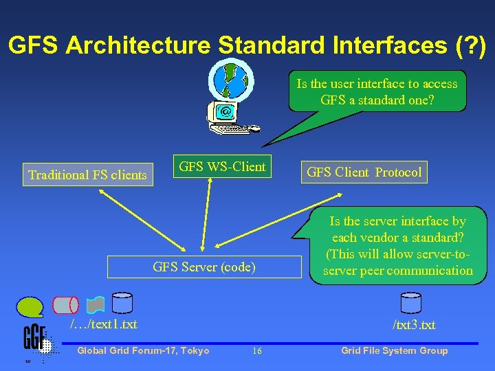 GFS Architecture Standard Interfaces (? ) Is the user interface to access GFS a