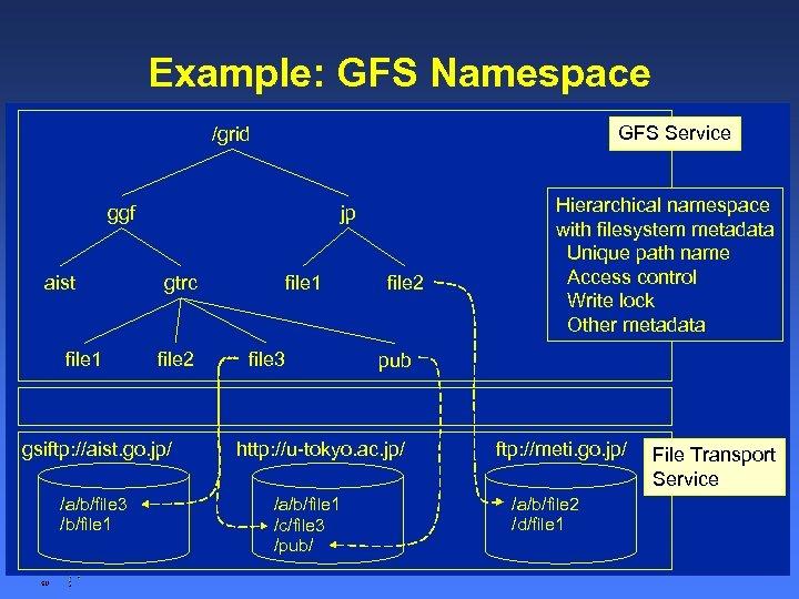 Example: GFS Namespace GFS Service /grid ggf aist jp gtrc file 2 file 1