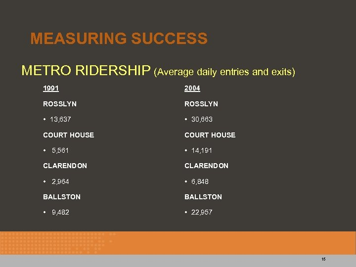 MEASURING SUCCESS METRO RIDERSHIP (Average daily entries and exits) 1991 2004 ROSSLYN • 13,