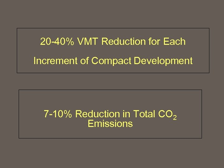 20 -40% VMT Reduction for Each Increment of Compact Development 7 -10% Reduction in