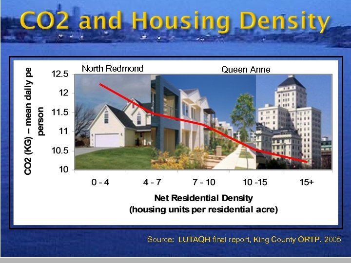 North Redmond Queen Anne Source: LUTAQH final report, King County ORTP, 2005 24