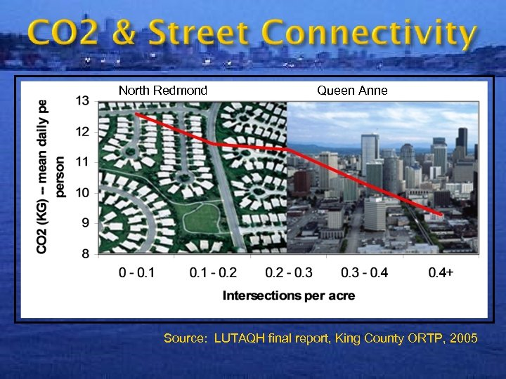 North Redmond Queen Anne Source: LUTAQH final report, King County ORTP, 2005 25