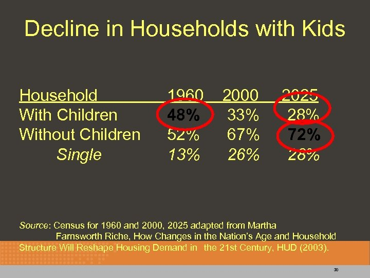 Decline in Households with Kids Household With Children Without Children Single 1960 48% 52%