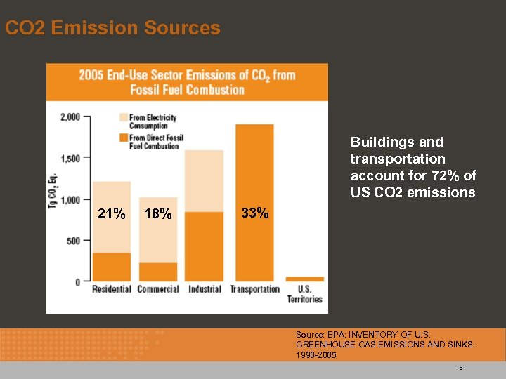 CO 2 Emission Sources Buildings and transportation account for 72% of US CO 2