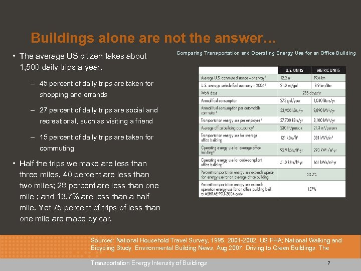 Buildings alone are not the answer… • The average US citizen takes about 1,
