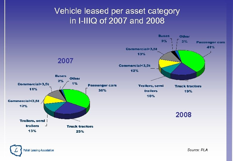 Vehicle leased per asset category in I-IIIQ of 2007 and 2008 2007 2008 Source: