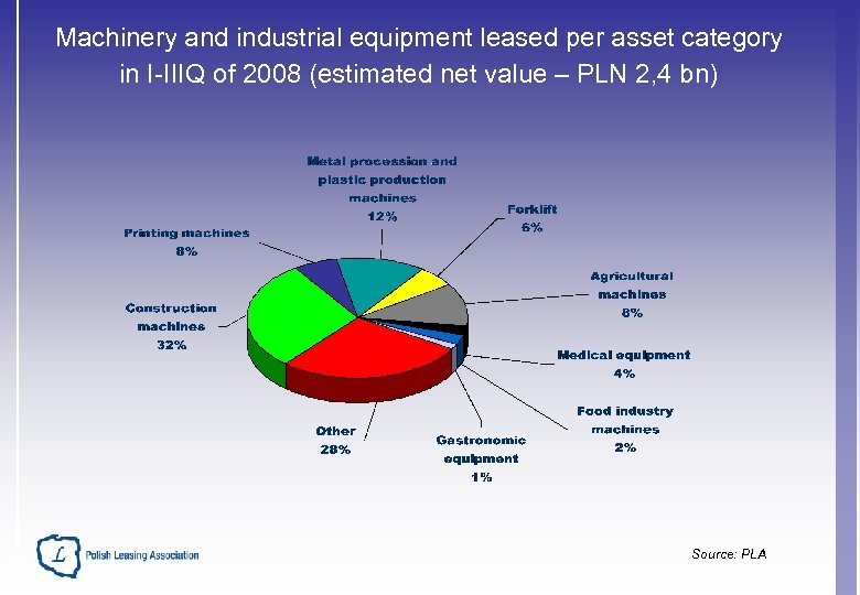 Machinery and industrial equipment leased per asset category in I-IIIQ of 2008 (estimated net