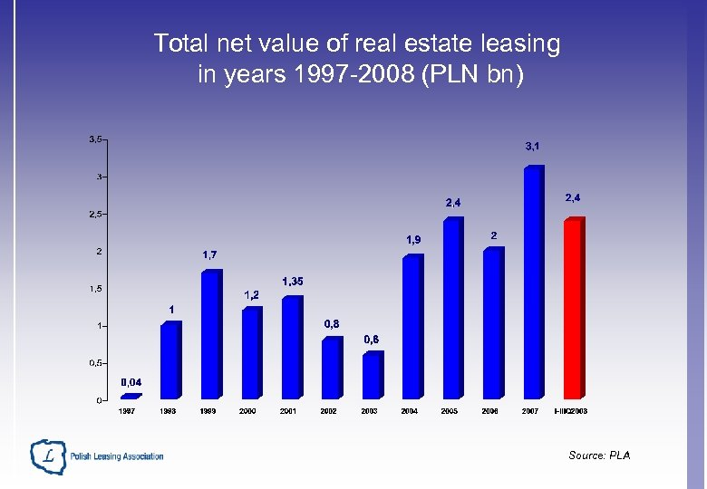 Total net value of real estate leasing in years 1997 -2008 (PLN bn) Source: