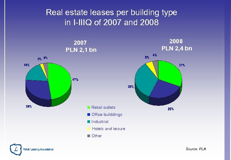 Real estate leases per building type in I-IIIQ of 2007 and 2008 2007 PLN