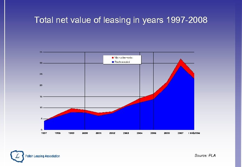 Total net value of leasing in years 1997 -2008 Source: PLA