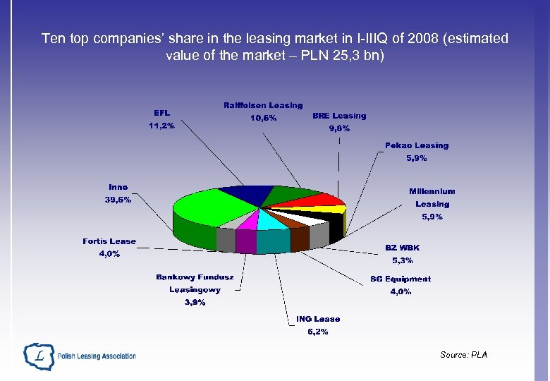 Ten top companies' share in the leasing market in I-IIIQ of 2008 (estimated value