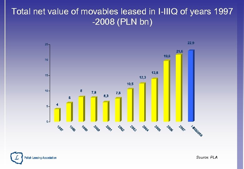 Total net value of movables leased in I-IIIQ of years 1997 -2008 (PLN bn)