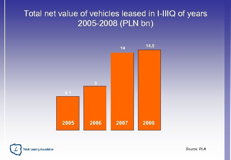 Total net value of vehicles leased in I-IIIQ of years 2005 -2008 (PLN bn)