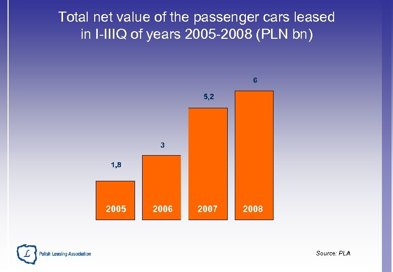 Total net value of the passenger cars leased in I-IIIQ of years 2005 -2008