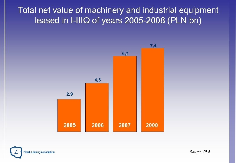 Total net value of machinery and industrial equipment leased in I-IIIQ of years 2005