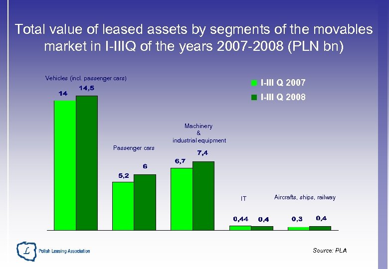 Total value of leased assets by segments of the movables market in I-IIIQ of