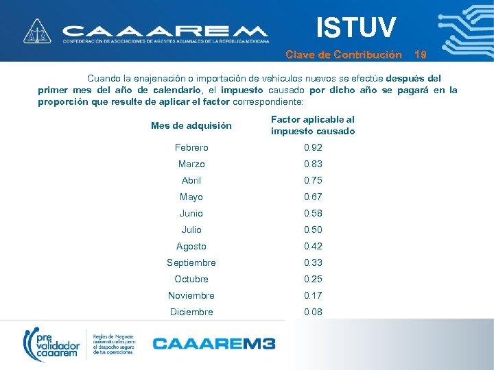 ISTUV Clave de Contribución 19 Cuando la enajenación o importación de vehículos nuevos se