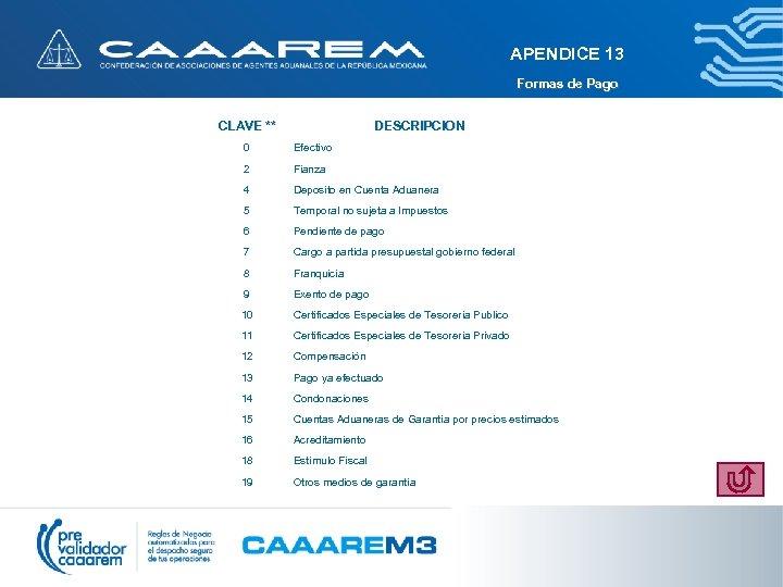 APENDICE 13 Formas de Pago CLAVE ** DESCRIPCION 0 Efectivo 2 Fianza 4 Deposito