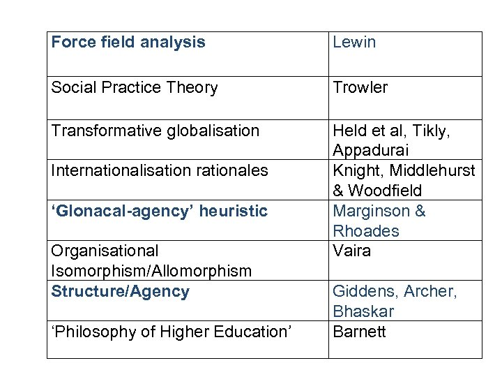 Force field analysis Lewin Social Practice Theory Trowler Transformative globalisation Held et al, Tikly,