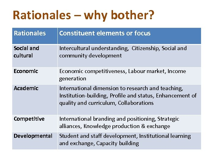 Rationales – why bother? Rationales Constituent elements or focus Social and cultural Intercultural understanding,