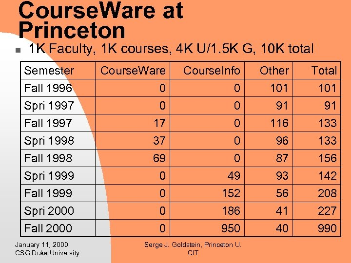 Course. Ware at Princeton n 1 K Faculty, 1 K courses, 4 K U/1.