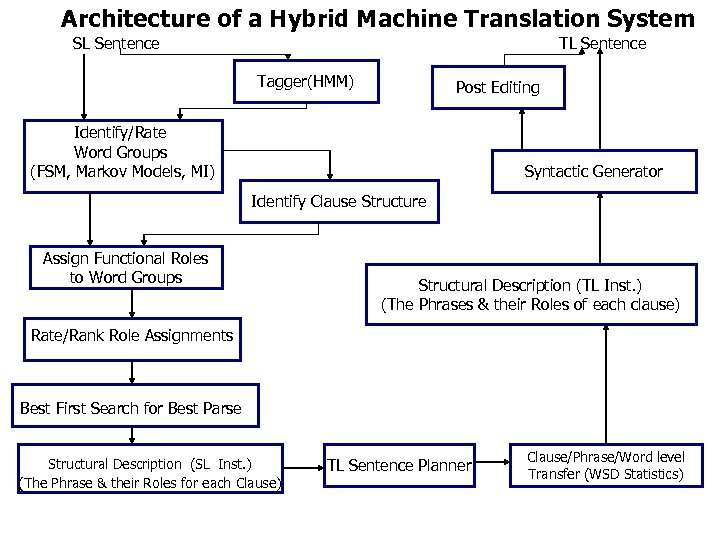 Architecture of a Hybrid Machine Translation System SL Sentence Tagger(HMM) Post Editing Identify/Rate Word